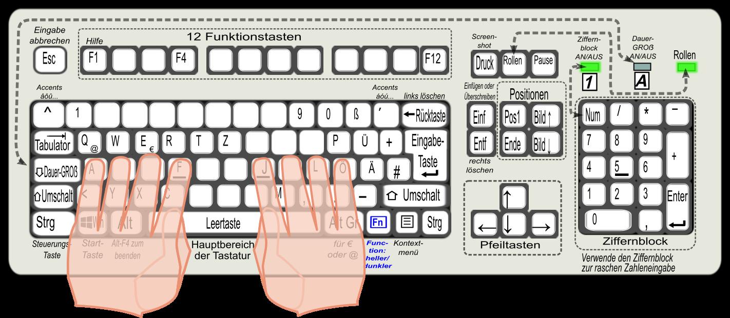 Meudela - Mehr Umsatz durch elektronische Arbeitsblätter
